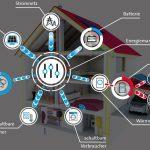 Intelligente und effiziente Gebäudetechnik als Schwerpunkte der ISH Energy