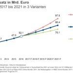 IFH Prognose: zukünftige Entwicklung des Onlinehandels in Deutschland