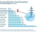 Zuverlässigkeit der Stromversorgung in Deutschland weiterhin hoch