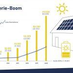 Zahl der Solarstromspeicher wuchs das dritte Jahr in Folge um rund 50 Prozent